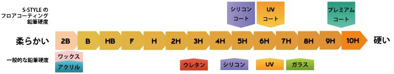 フロアコーティングの鉛筆硬度 図解
